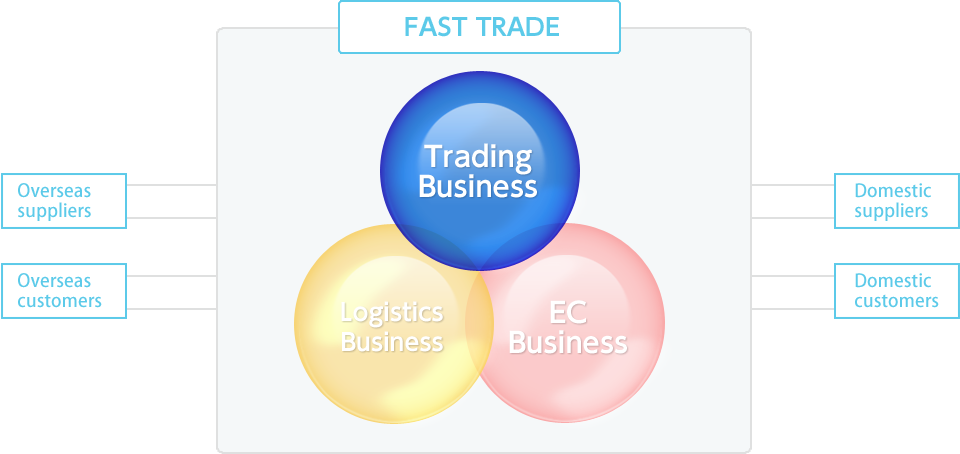 FAST TRADE [Trade business,Logistics business,EC business]